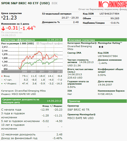 отчет morningstar по SPDR S&P BRIC 40 ETF (USD)  BIK