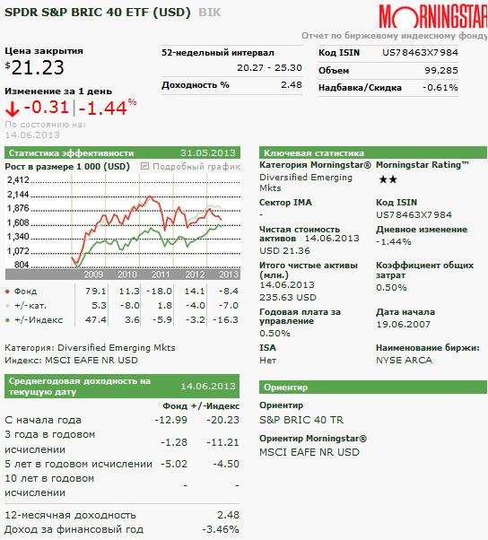 отчет morningstar по SPDR S&P BRIC 40 ETF (USD)  BIK