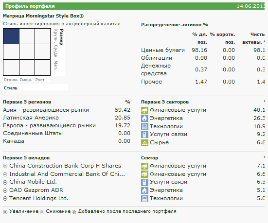 Матрица morningstar для SPDR S&P BRIC 40 ETF (USD)  BIK