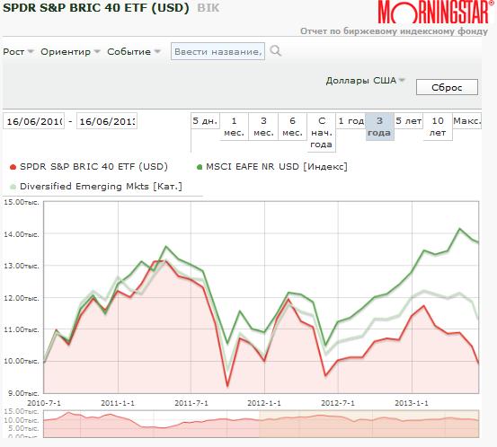 график SPDR S&P BRIC 40 ETF (USD) BIK