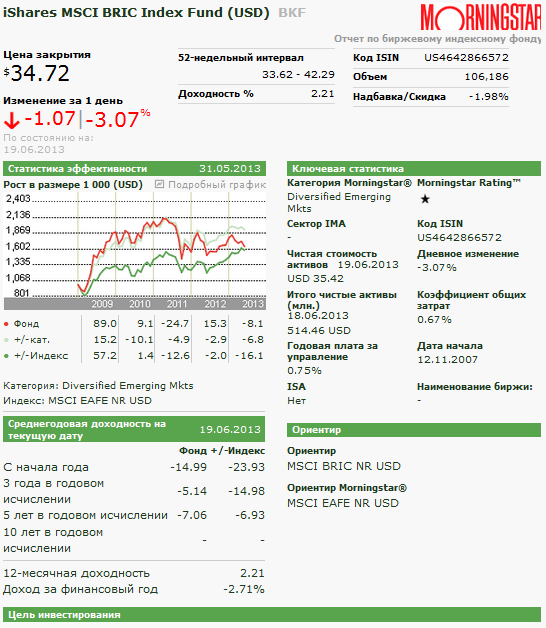 отчет morningstar по iShares MSCI BRIC Index Fund (USD)  BKF