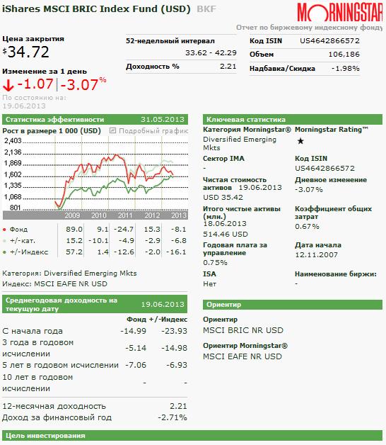отчет morningstar по iShares MSCI BRIC Index Fund (USD)  BKF