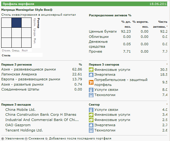 матрица morningstar для iShares MSCI BRIC Index Fund (USD)  BKF