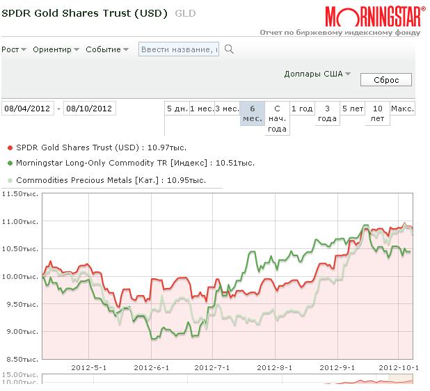 текущий курс золота