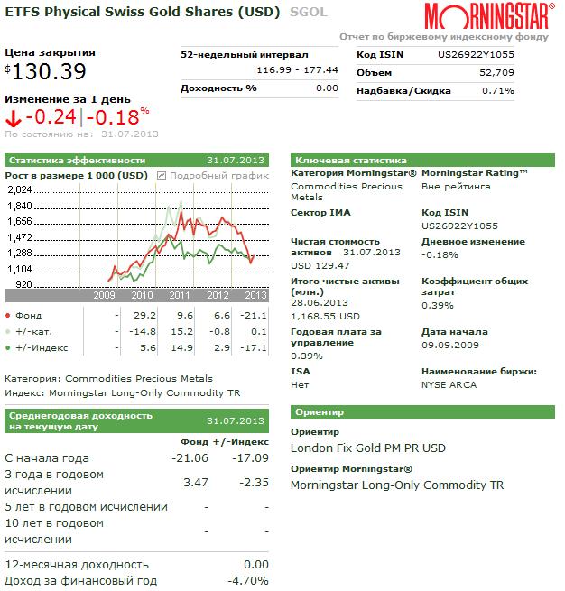 ETF, инвестирущие в физическое золото (слитки)